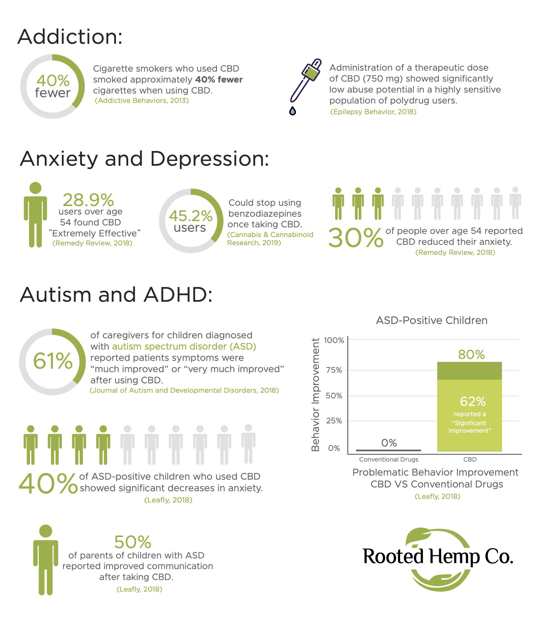 CBD Statistics Infographic