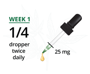 CBD oil Dropper 25mg