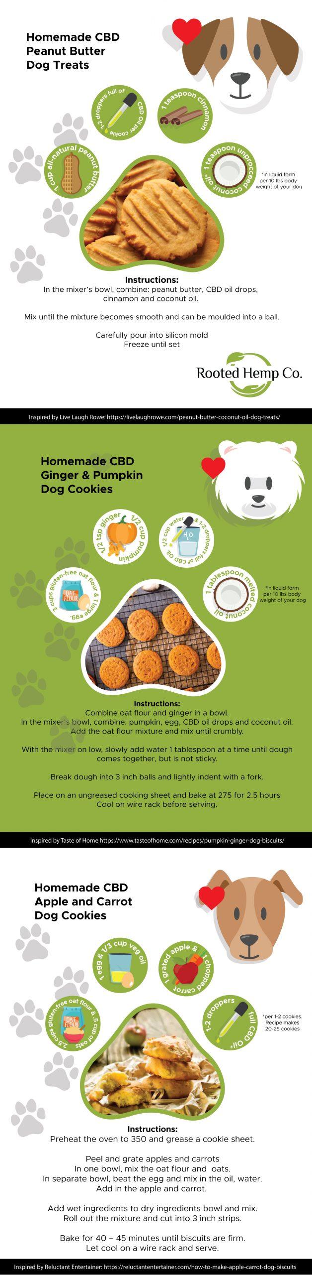 CBD Dog Treats Recipes