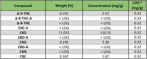 CBD Lab Results